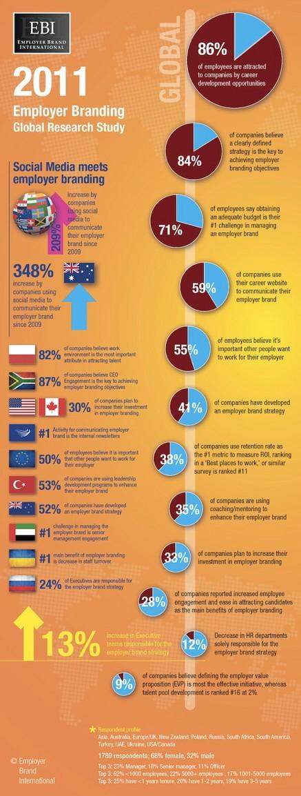 Infografik Employer Branding