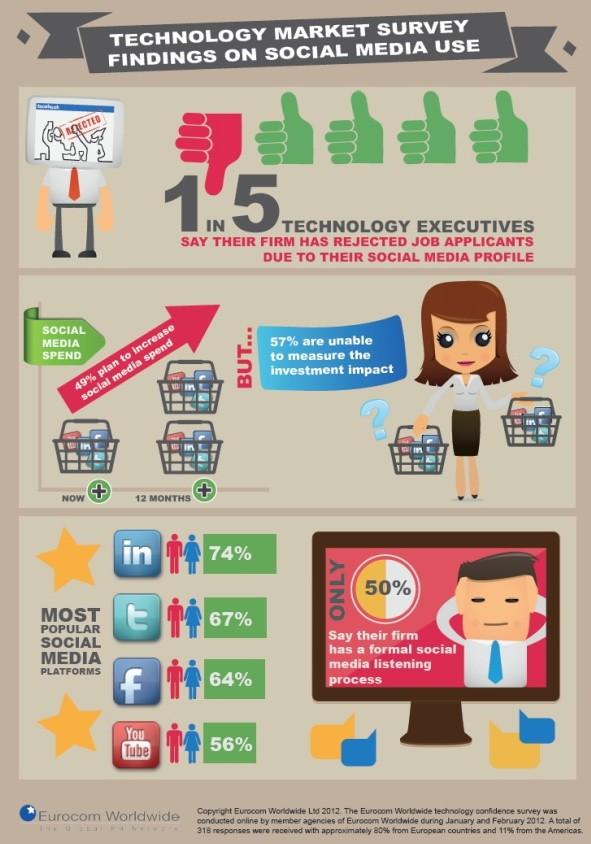 eurocom worldwide social media studie