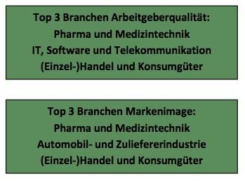 Top 3 Branchen Arbeitgeberqualität und Markenimage im Praktikantenspiegel 2012