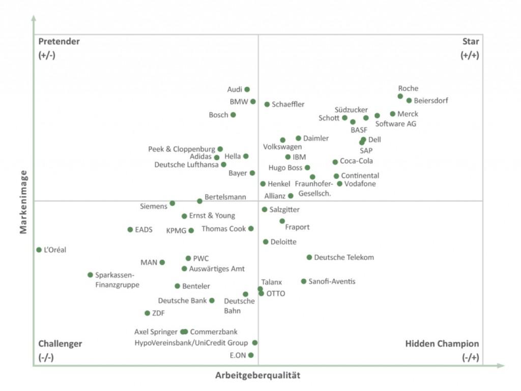 Ergebnisse Praktikantenspiegel 2012