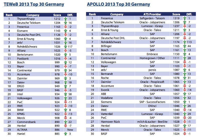 saatkorn. exklusiv: Die besten Karrierewebsites 2013 – Interview mit Potentialpark (Teil 1)