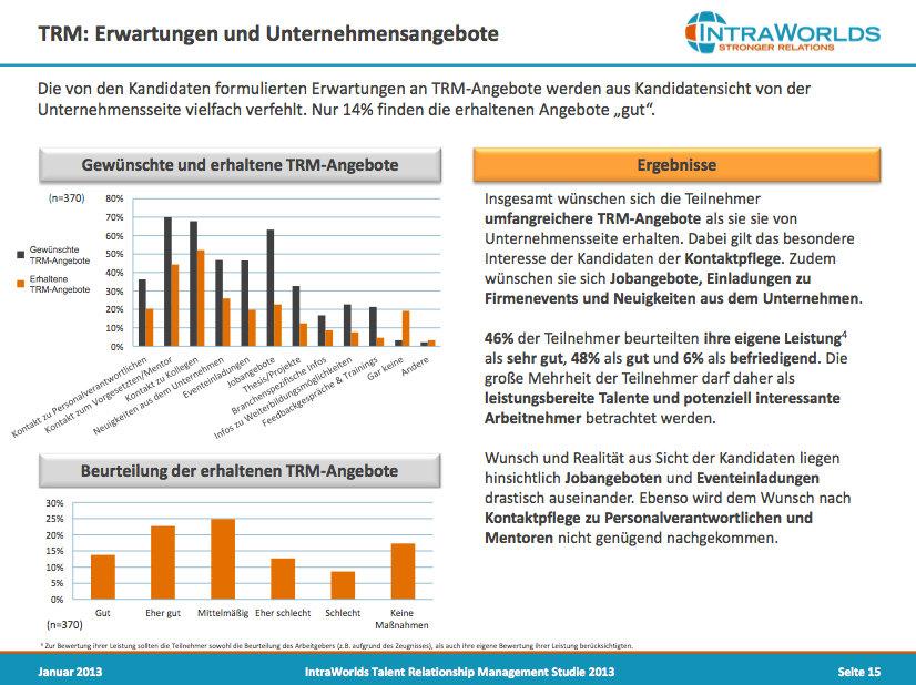 talent relationship management studie 2013 tx68