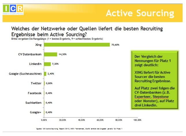 Active Sourcing Aktuelle Studie Und Interview Saatkorn