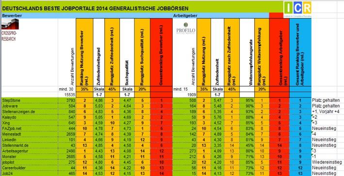 DBJ allgemeine Jobbörsen