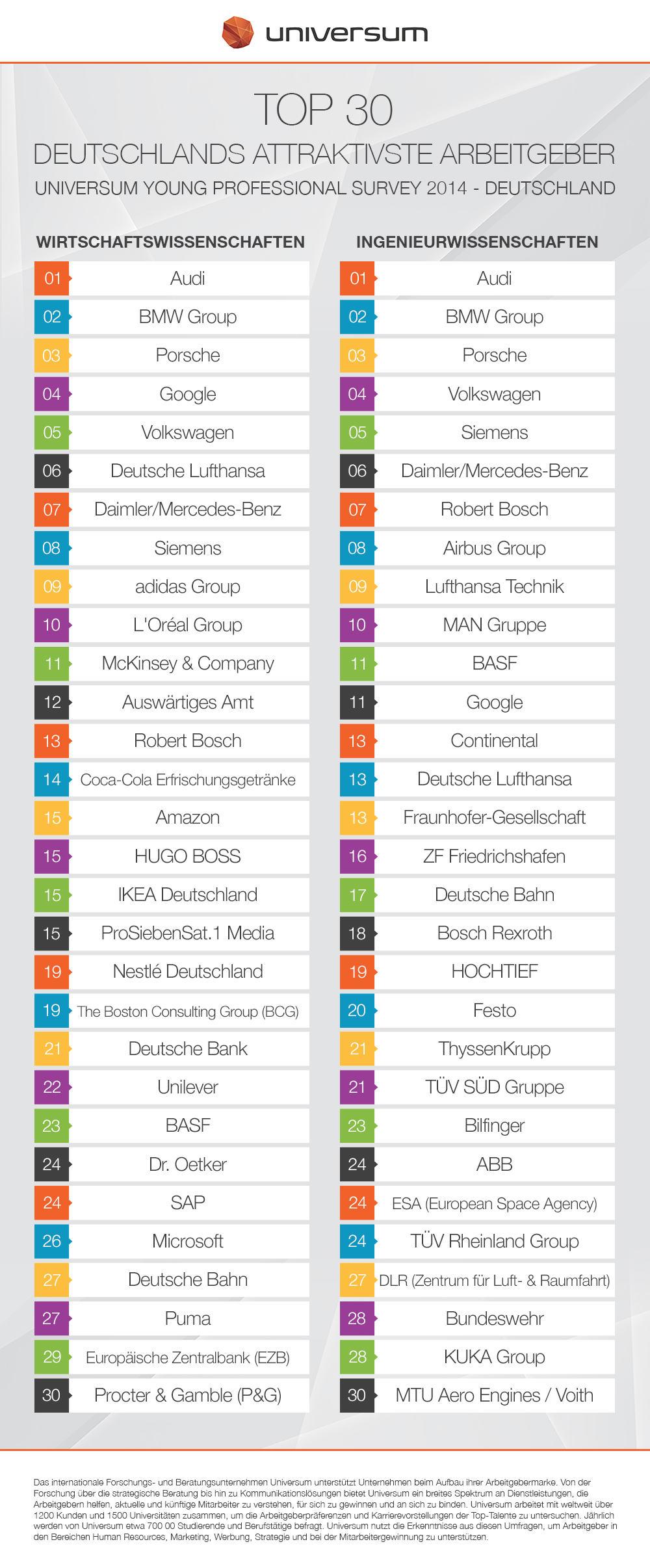 Infografik_Universum YP2014_Top 30