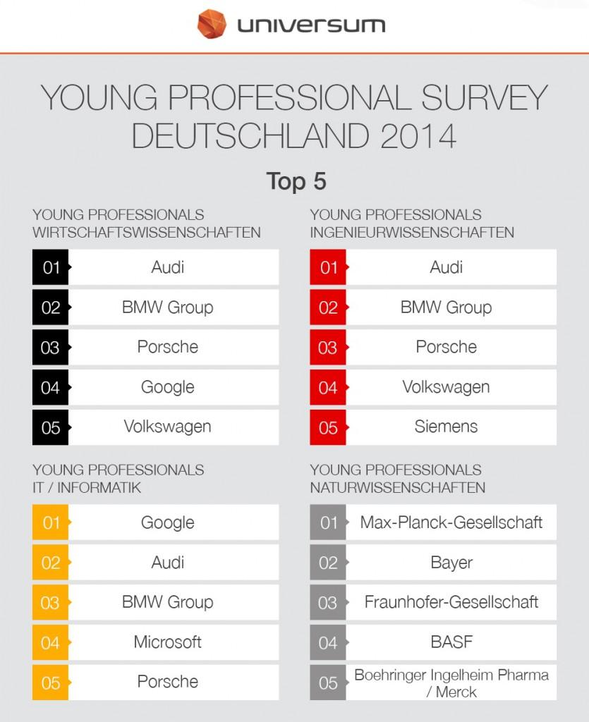 Infografik_Universum YP2014_Top 5 Arbeitgeber
