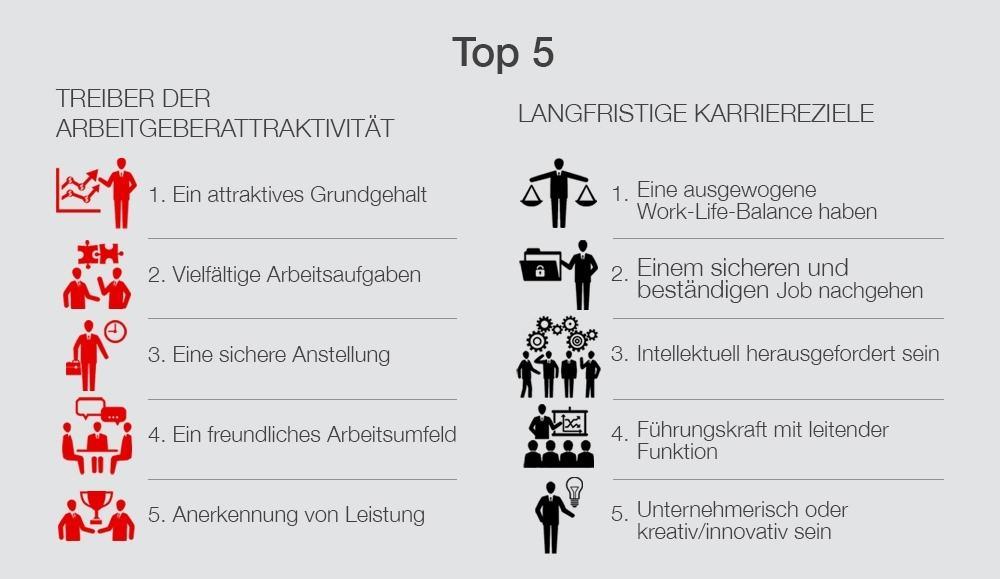 Infografik_Universum YP2014_Treiber_Ziele