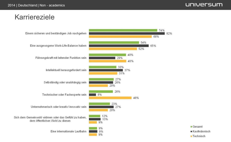 Universum_Fachkräfte-Studie 2014_Karriereziele_Infografik