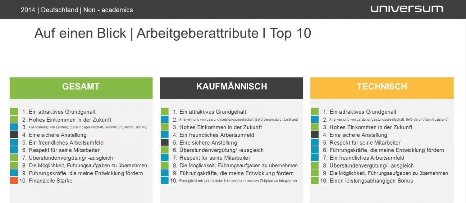 Universum_Fachkräfte-Studie 2014_Treiber der Arbeitgeberattraktivität_Infografik