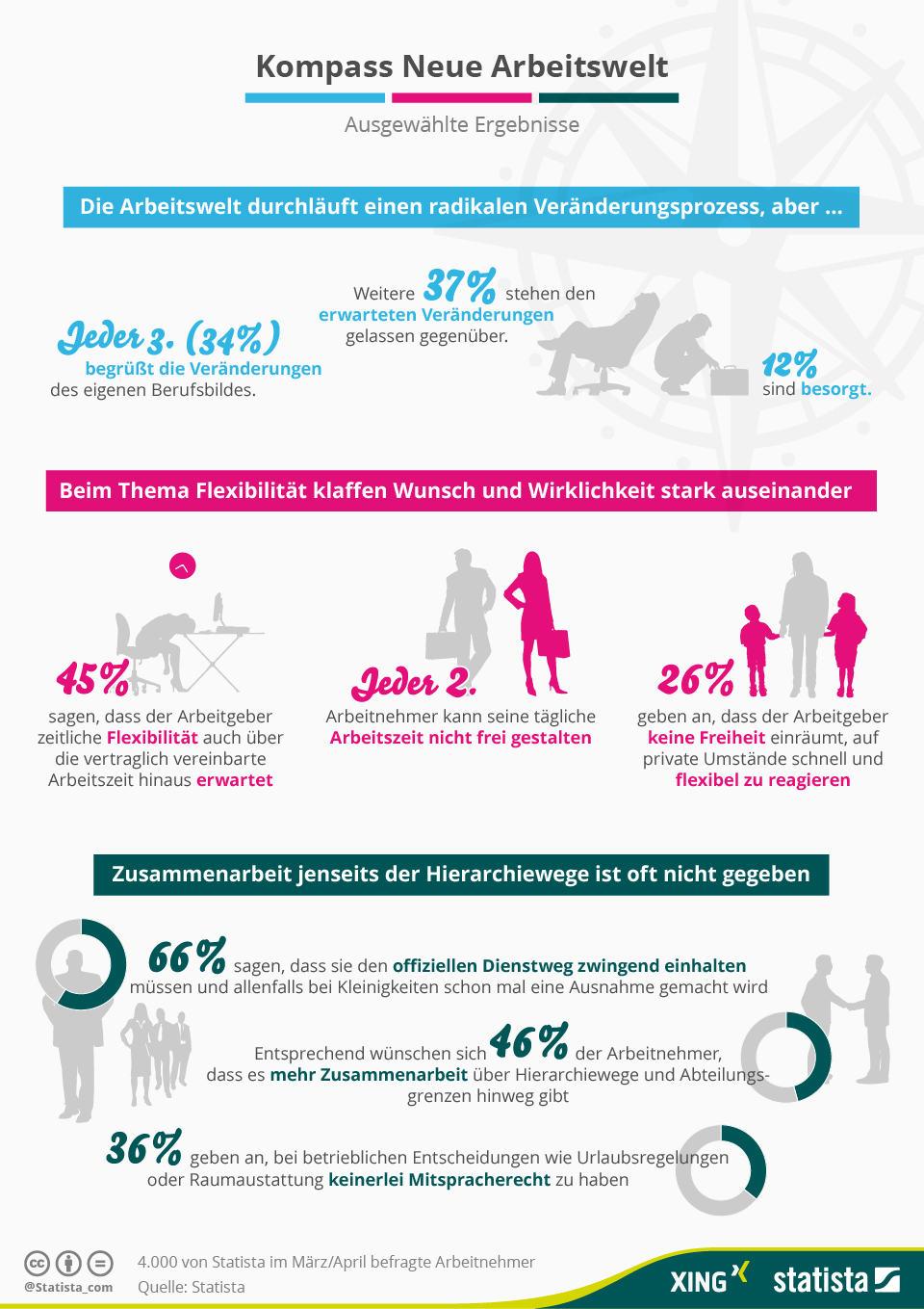 Infografik_Grosse_XING-Arbeitnehmerstudie_2015.jpg