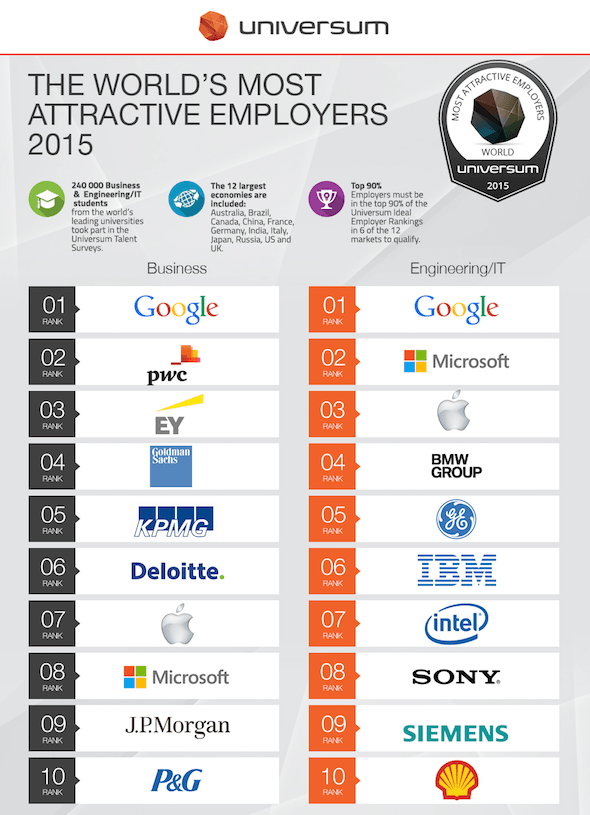 WMAE Ranking 2015 Universum
