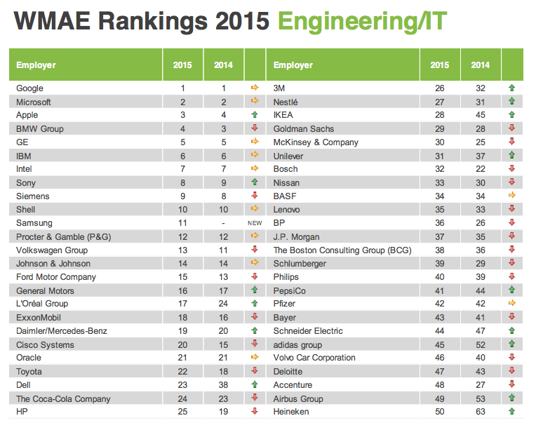 WMAE Ranking 2015 Top IT