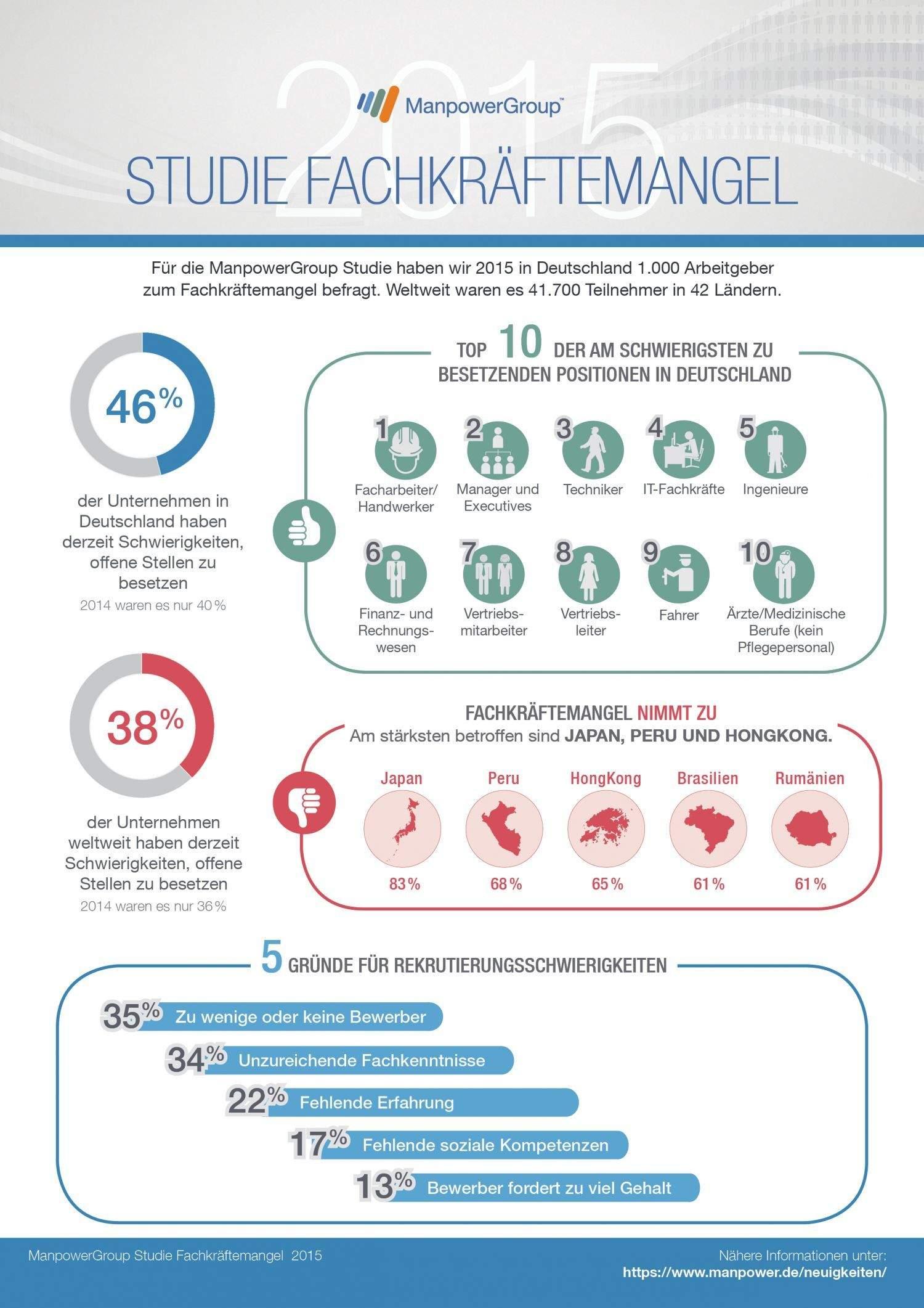Infografik: Manpower Studie Fachkräftemangel 2015