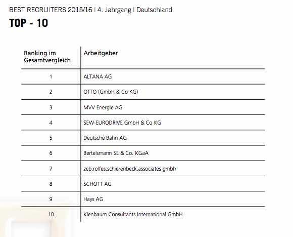 """Die """"Best Recruiter"""" Sieger 2015/2016"""