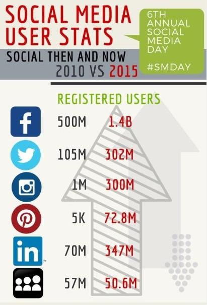 Social Media: rasante Entwicklung von 2010 bis 2015.