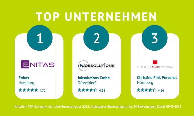 Die besten Arbeitgeber in der Personalbranche laut kununu 2015.