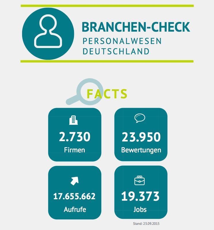 Eckdaten der Personalbranche laut kununu 2015.