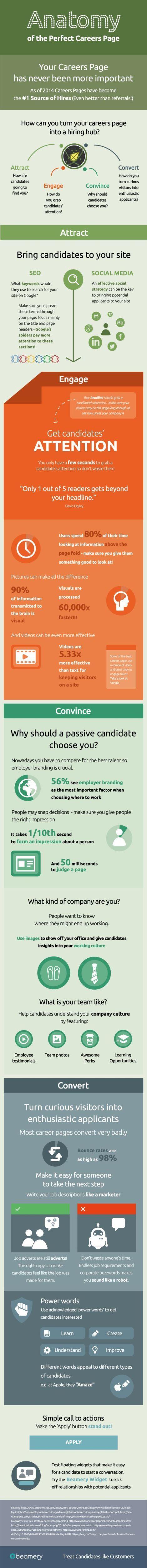 Anatomie der perfekten Karrierewebsite - Infografik von blog.beamery.com