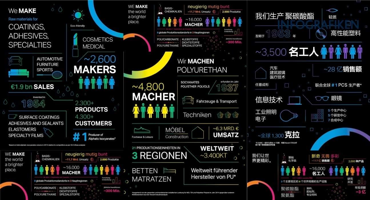 Infografik: Covestro als Arbeitgeber.