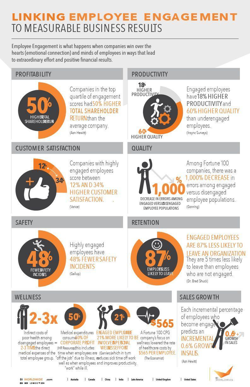 Infografik Zusammenhang Mitarbeiter Engagement und betriebswirtschaftliche Ergebnisse.