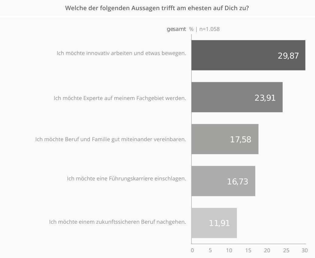 Umfrage-Ergebnisse der get in IT Studie.