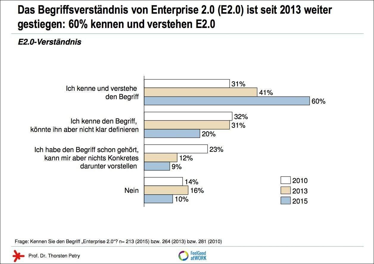 Enterprise 2.0: Begriffsverständnis.