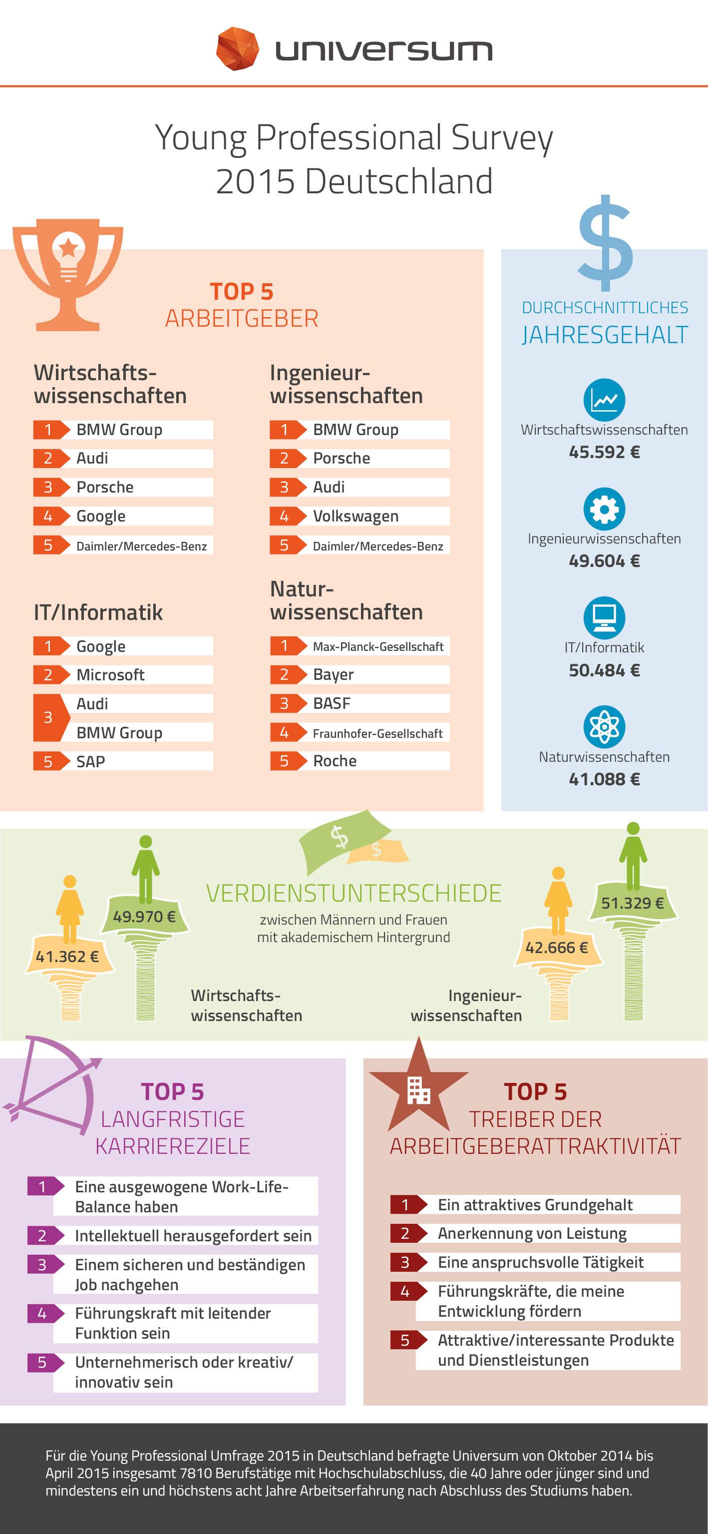 Infografik zur Universum Young Professional Study 2015.