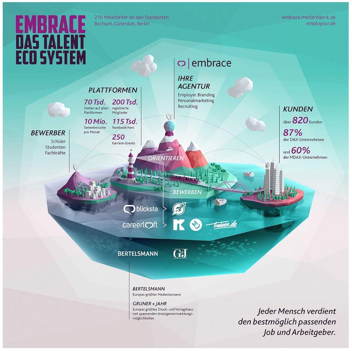 Alles aus einer Hand: das neue embrace Talent Eco System.