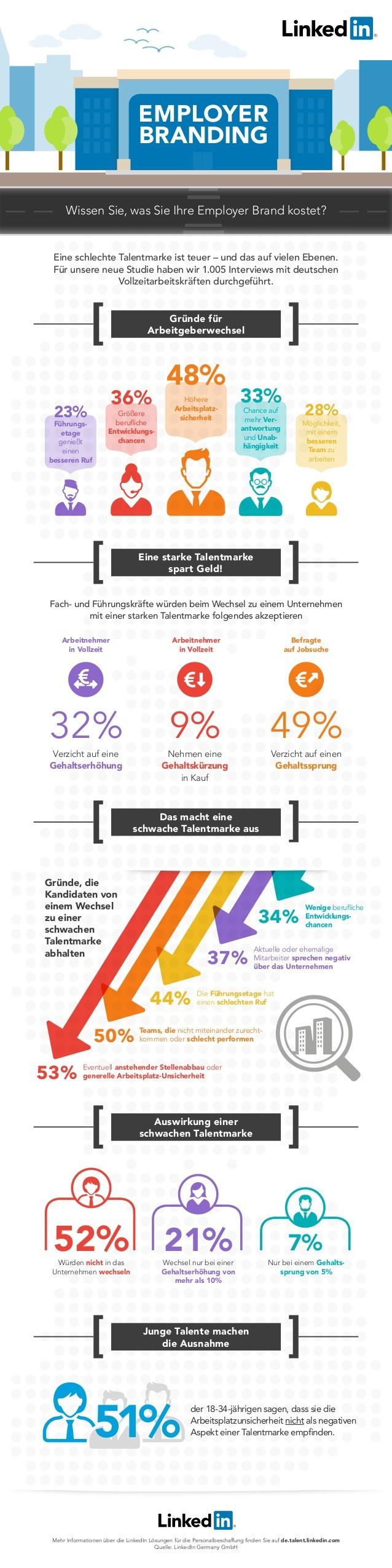 Linkedin Infografik zum Thema Arbeitgebermarke.