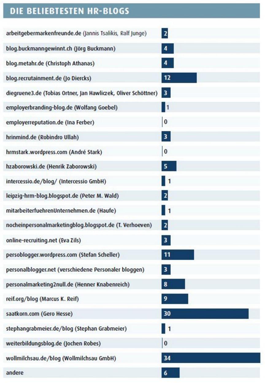Die beliebtesten HR Blogs in Deutschland.