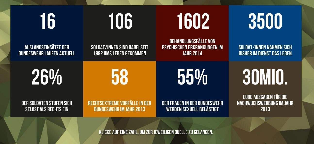Bundeswehr Personalmarketing Gegenfacts