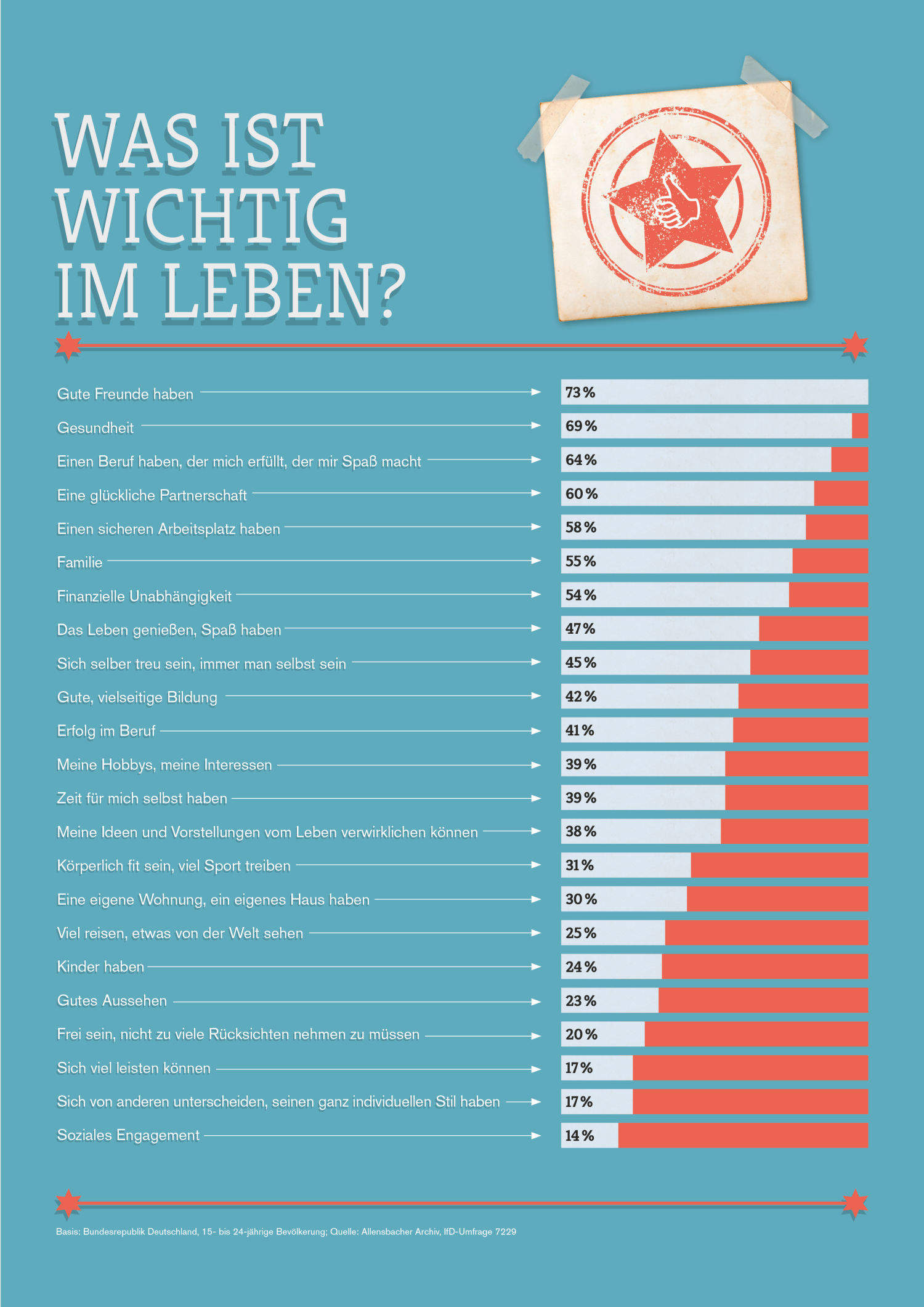 Was ist wichtig im Leben? - Ergebnisse der McDonald's Ausbildungsstudie 2015.