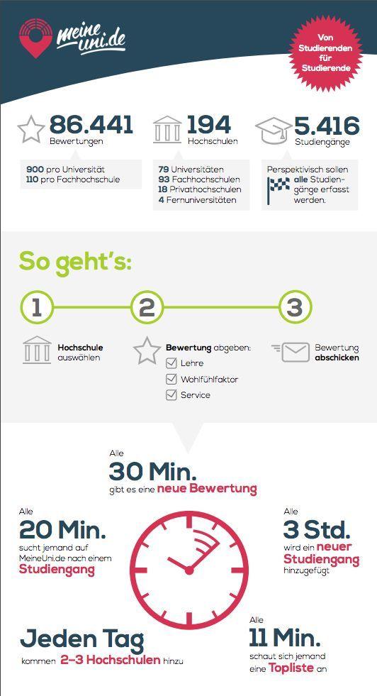meineuni.de_Infografik 1