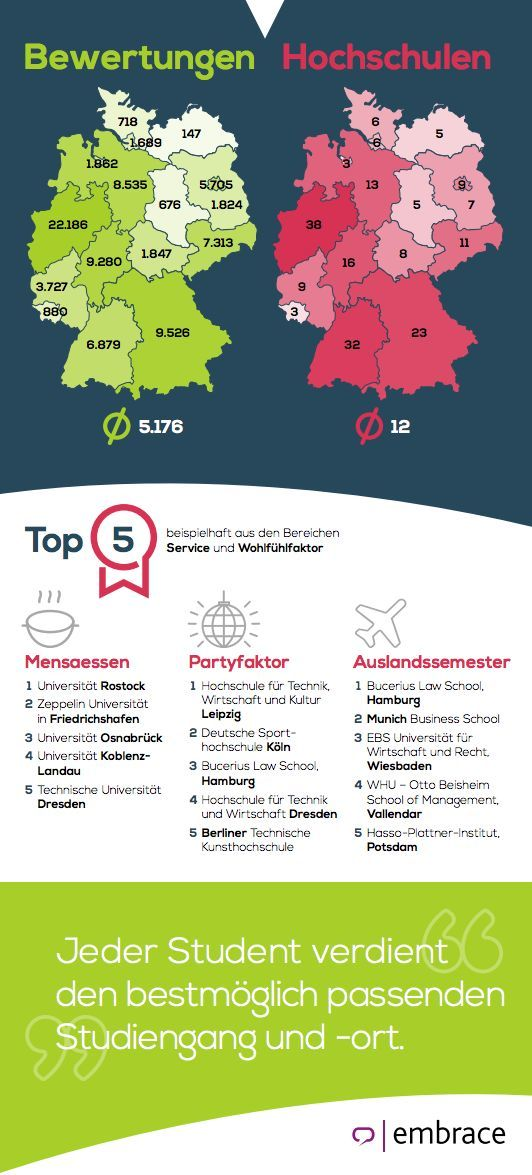 meineuni.de_Infografik 2