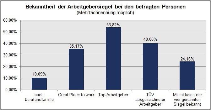 Arbeitgebersiegel: Bekanntheit.