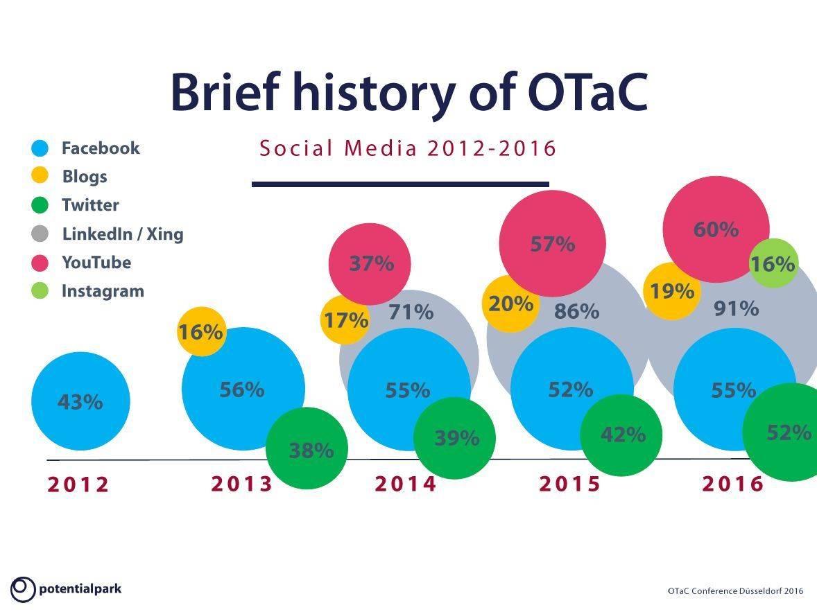 Digitale Arbeitgeberkommunikation: Entwicklung von Social Media seit 2012.
