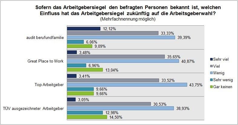 Arbeitgebersiegel: Bedeutung in der Zukunft.