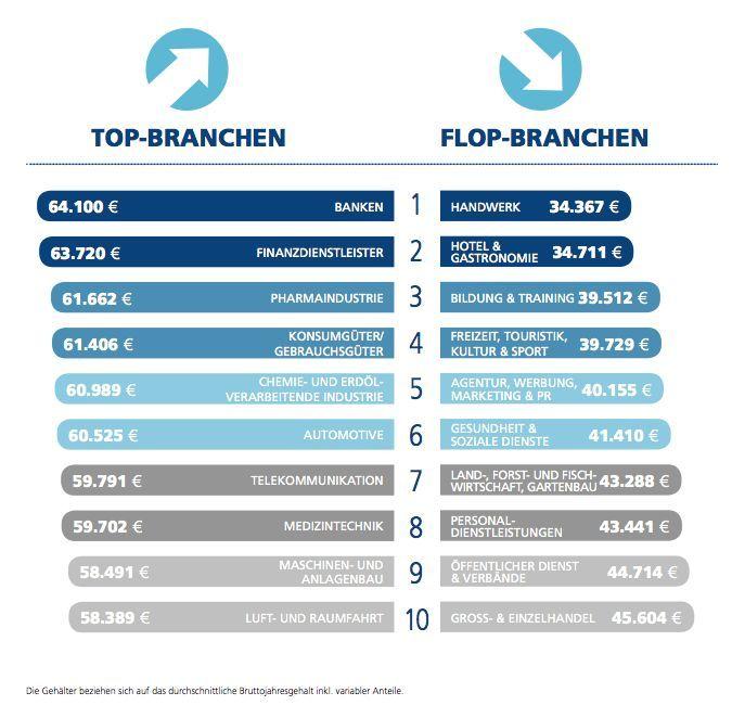 Stepstone Gehaltsreport 2016: Top und Flop Branchen.