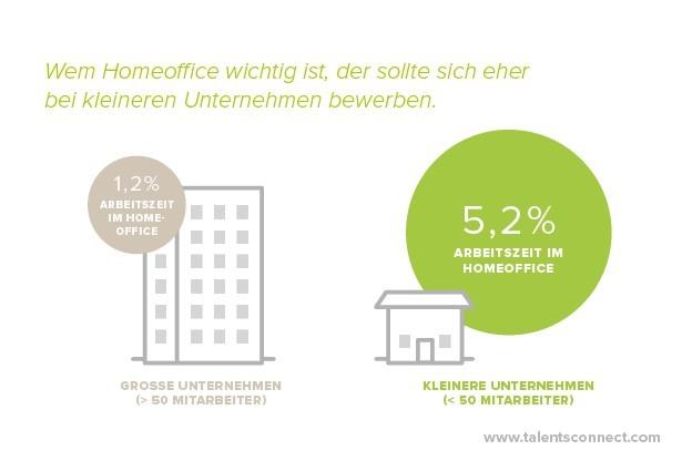 Home Office: eher ein Thema in kleineren Unternehmen...
