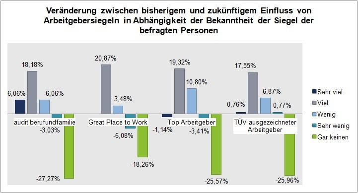 Arbeitgebersiegel: Veränderung der Siegelbekanntheit.