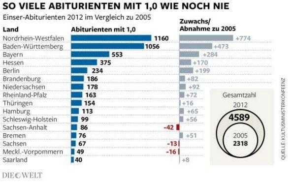Entwicklung von Abiturnoten: 2012 versus 2005, Quelle Die Welt.