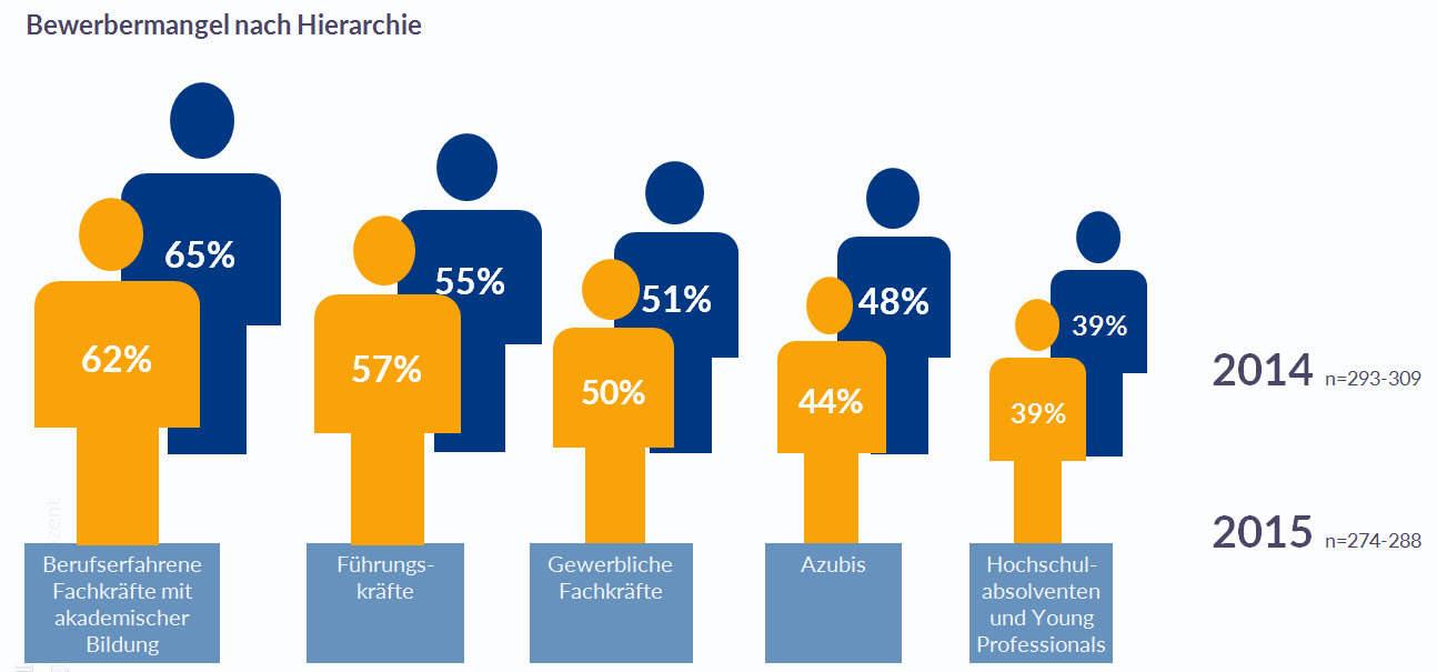 Bewerbermangel-index-Recruiting-Report