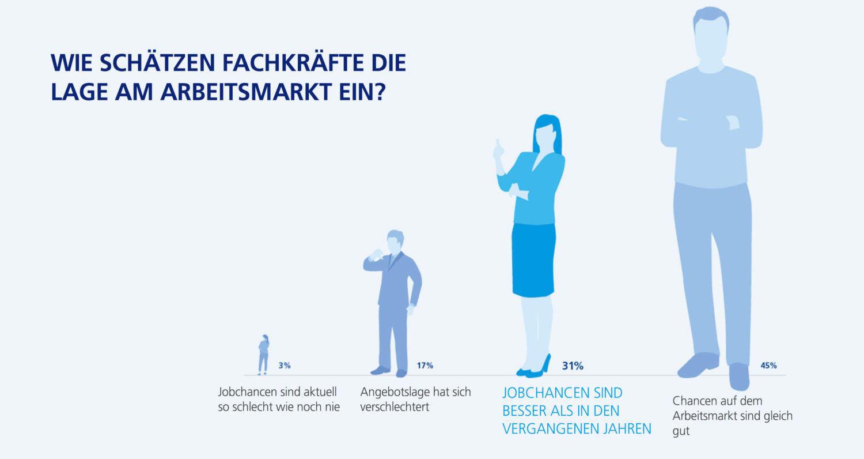 Fach- und Führungskräfte schätzen Ihre Chancen am Arbeitsmarkt positiv ein.