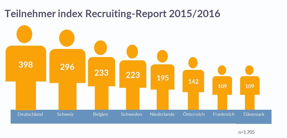 Teilnehmer-index-Recruiting-Report-2015-2016