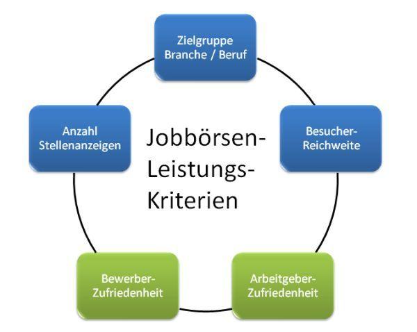 Jobbörsen Leistungskriterien