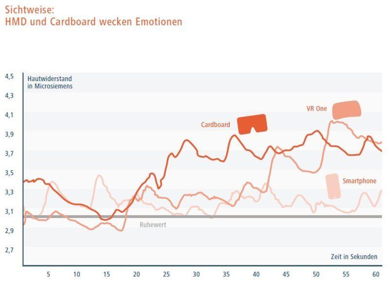 Emotionsmessung: wie reagieren Probanden auf 360° Videos?