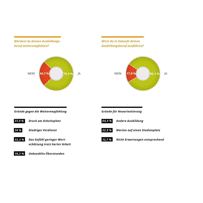Empfehlungen für eine Ausbildung basierend auf dem azubi.report 2016
