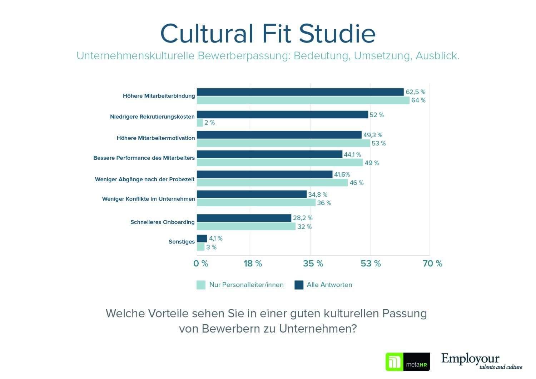 Cultural Fit Vorteile