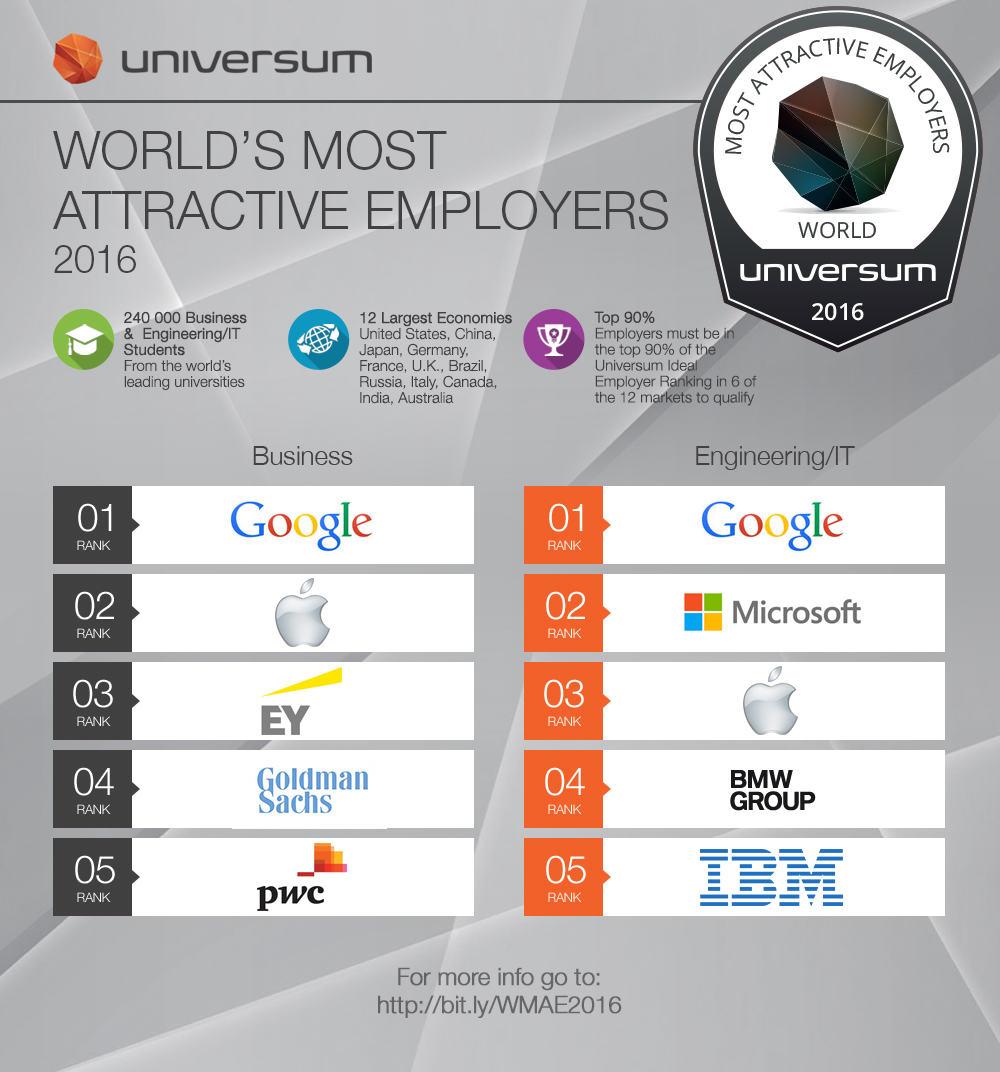Weltweit beliebteste Arbeitgeber 2016 aus dem UNIVERSUM RANKING.