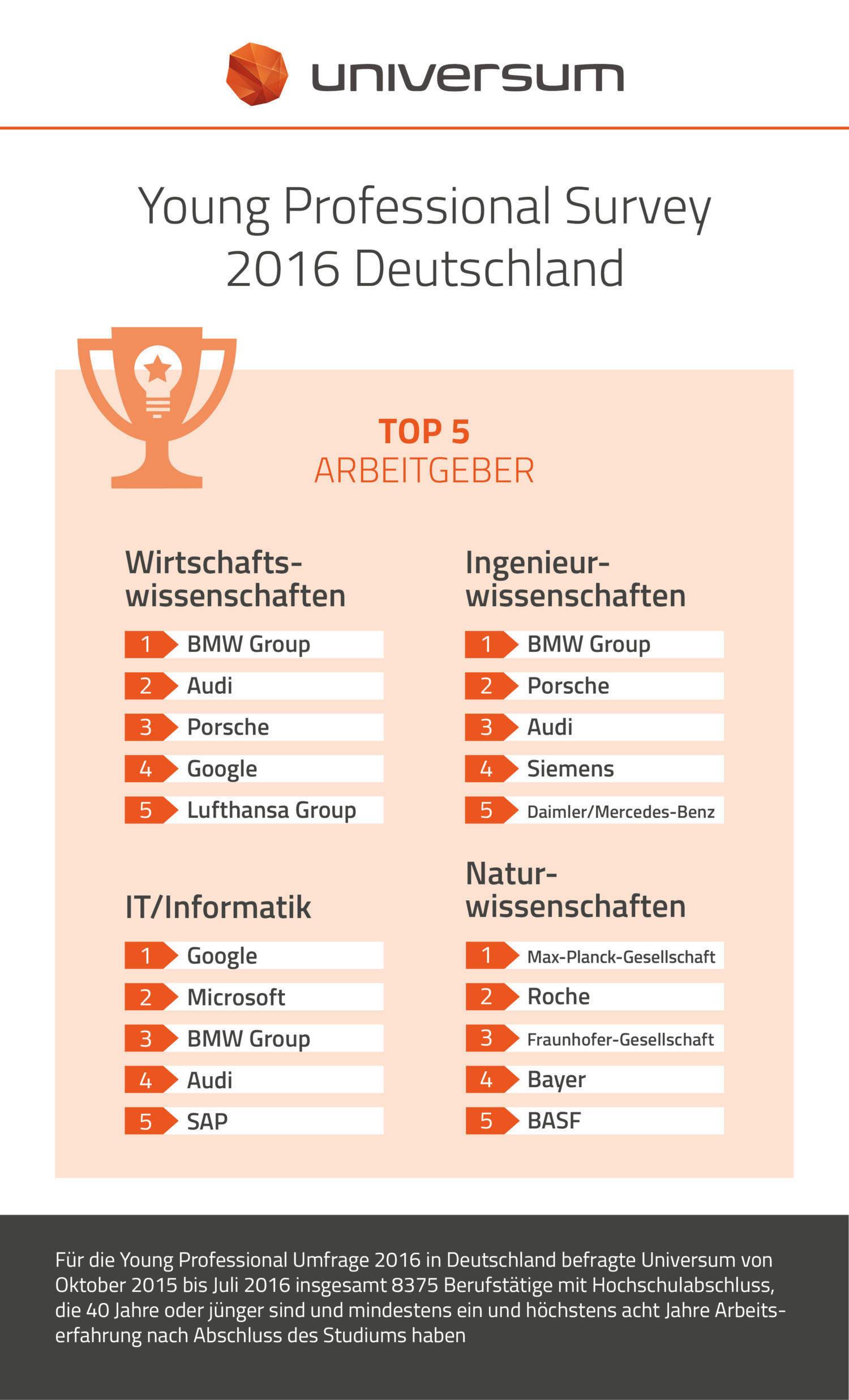 Die Top 5 Arbeitgeber in unterschiedlichen Branchen.